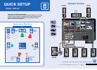 Integra DTR-5.9 Quick setup