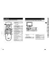 JVC AV-21F8 Features & Controls Manual 1 pages