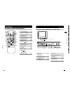 JVC AV-21PM Remote Control Manual 1 pages