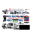 JVC GY-HD250U - 3-ccd Prohd Camcorder Connection instruction